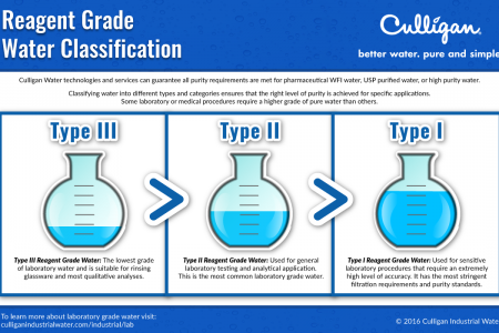 Reagent Grade Water Classification Infographic