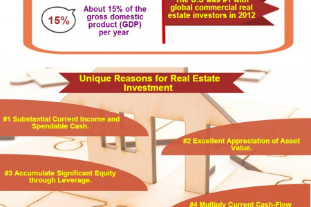 Real Estate - A Good Investment Infographic