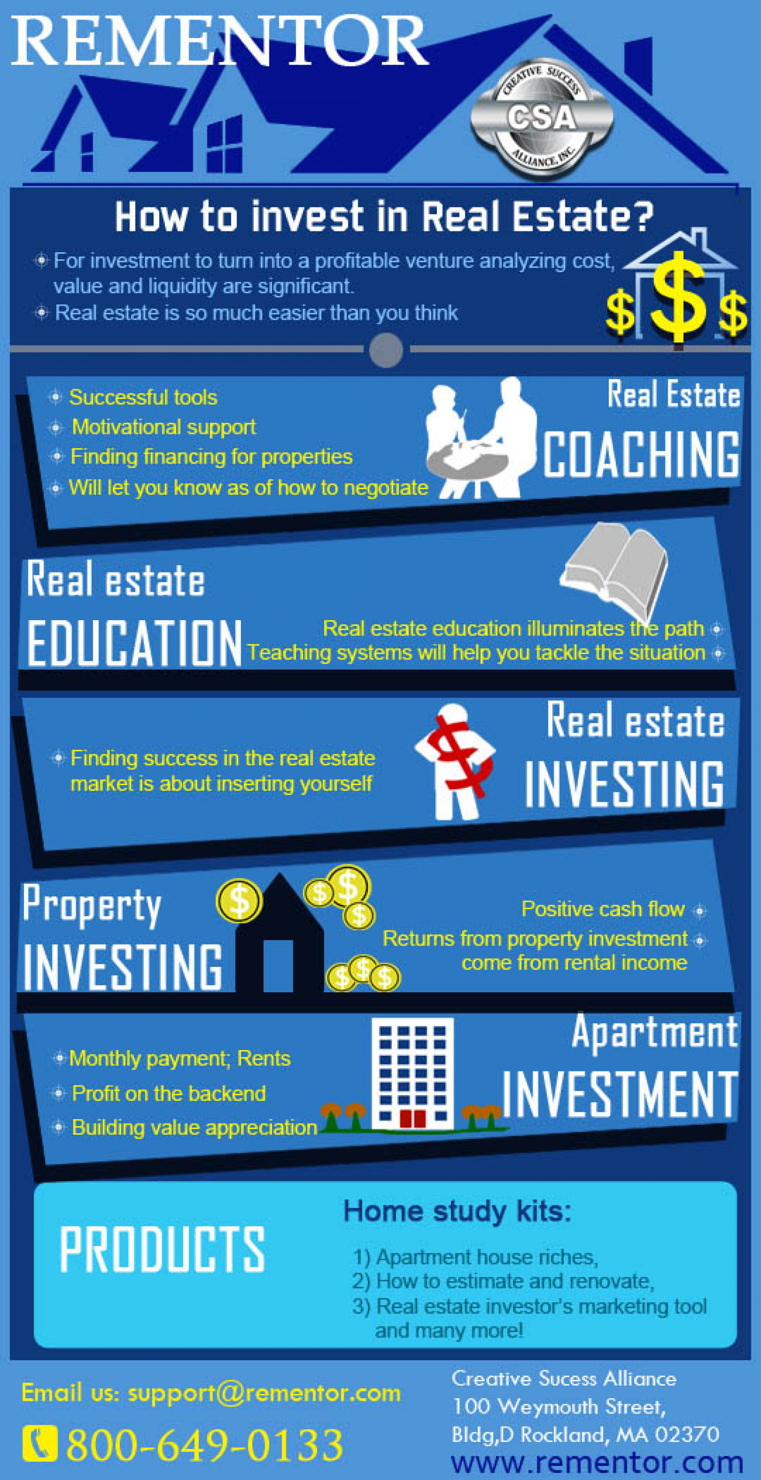 Real Estate and its Insights Infographic