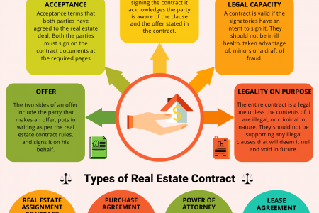 REAL ESTATE CONTRACT Infographic