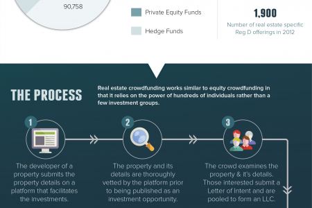 Real Estate Crowdfunding Infographic
