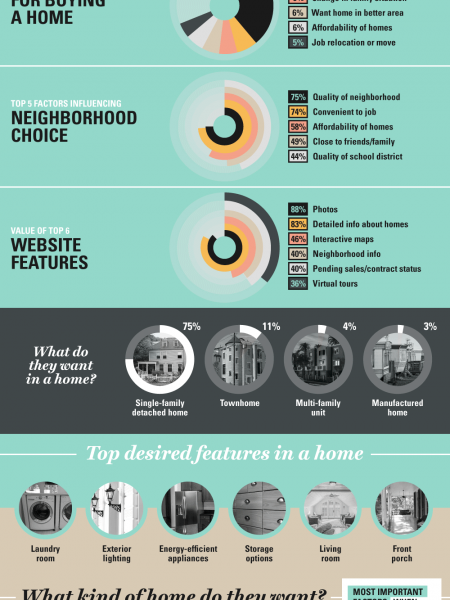 Real Estate Habits Of Millennials Infographic