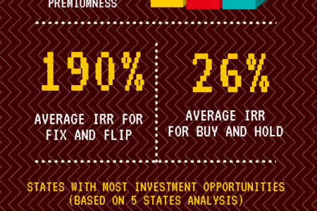 Real Estate Investment Opportunities Are Still There Infographic
