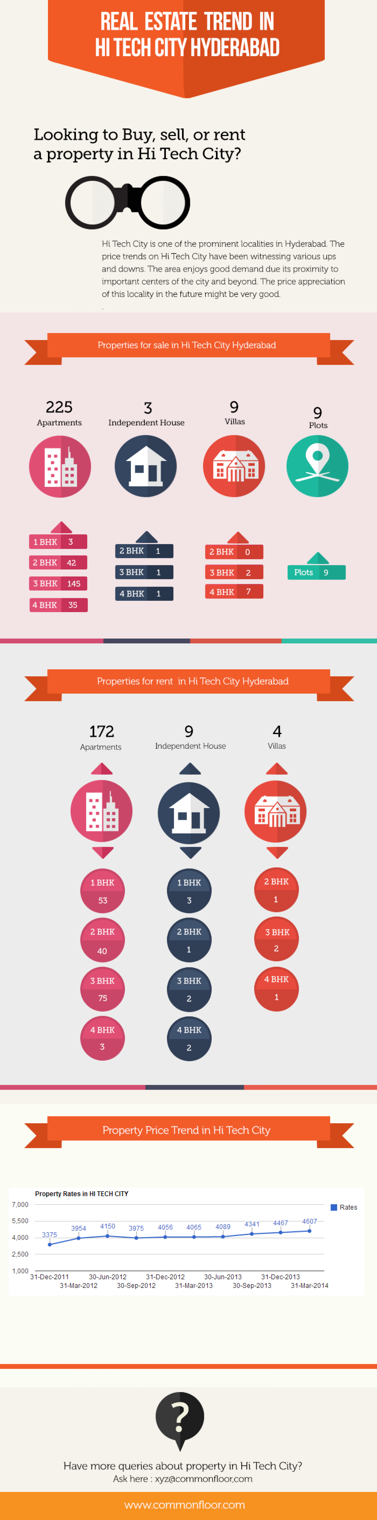 Real Estate Trend in Hi Tech City Hyderabad Infographic