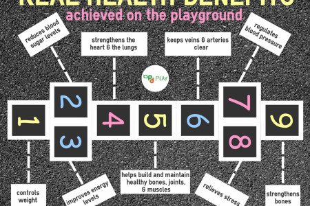 Real Health Benefits Achieved on the Playground Infographic