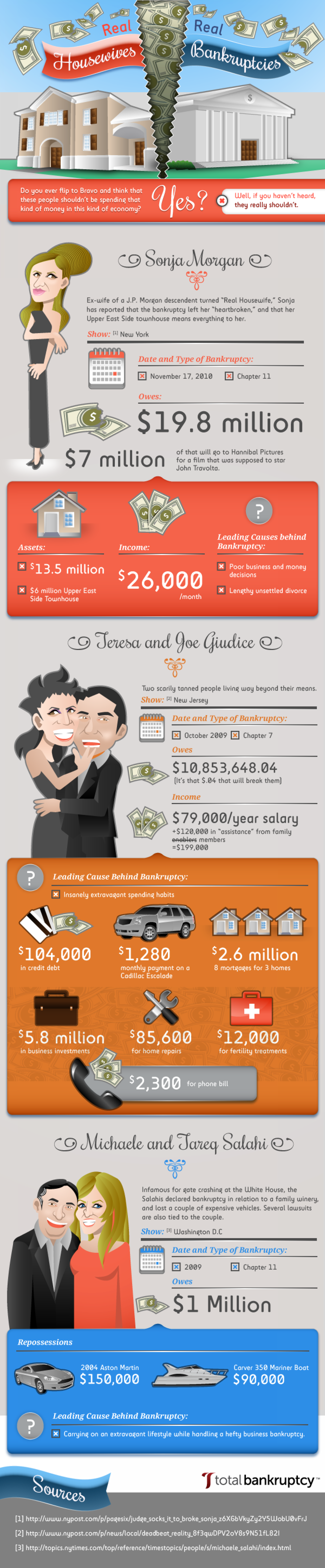 Real Housewives, Real Bankruptcies Infographic