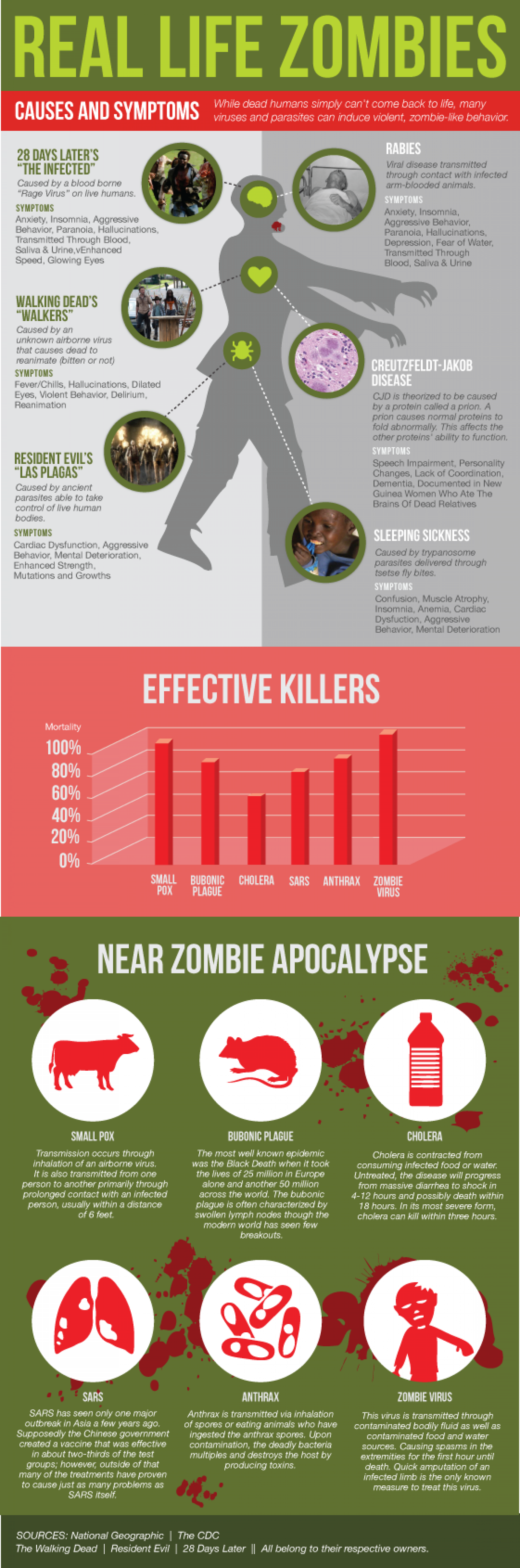 Real Life Zombies Infographic