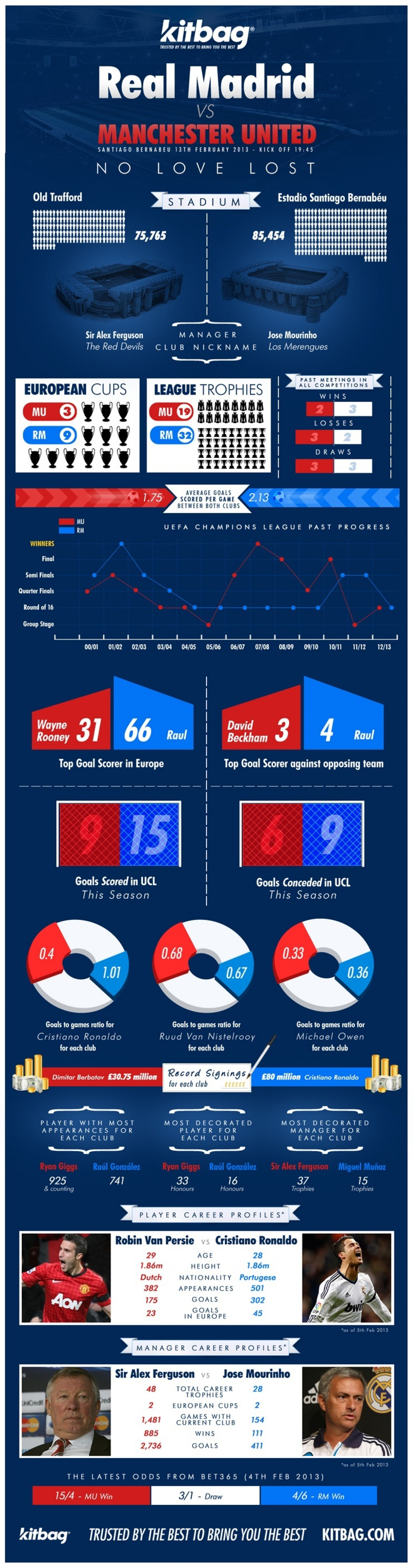 Real Madrid vs Manchester United - Head to Head Infographic