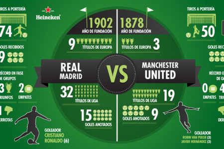 Real Madrid VS Manchester United Infographic