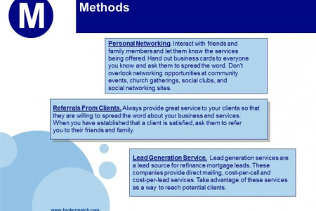 Real Time Refinance Lead Sources Infographic