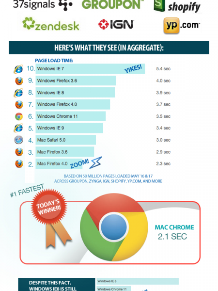 Real User Monitoring Service Infographic
