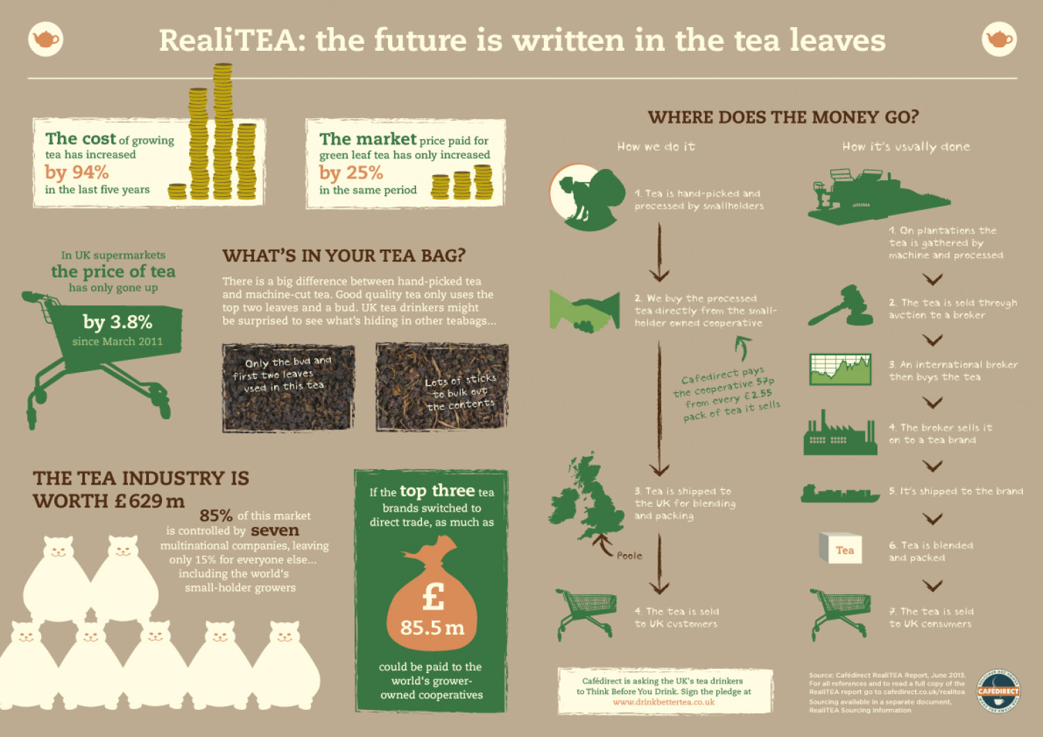 RealiTEA: the uncomfortable truth behind a cup of tea Infographic
