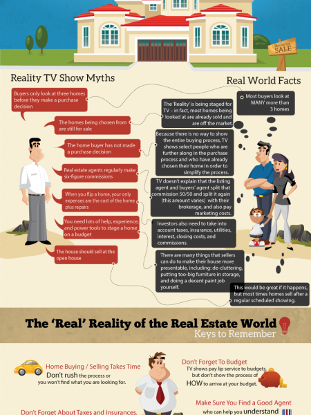 Reality TV Shows vs. Reality in the Real Estate World Infographic
