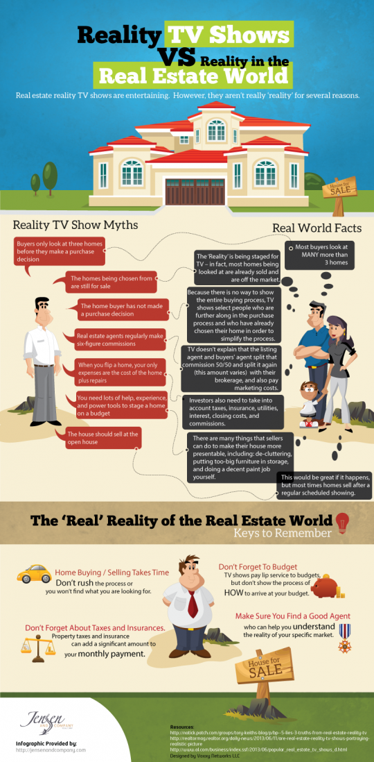 Reality TV Shows vs. Reality in the Real Estate World