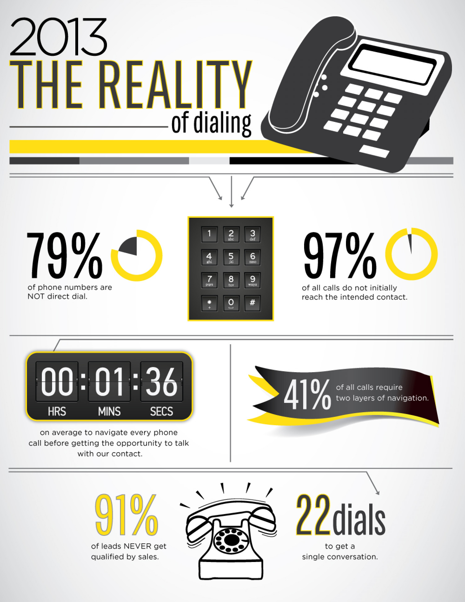 Reality of Dialing - Sales Infographic
