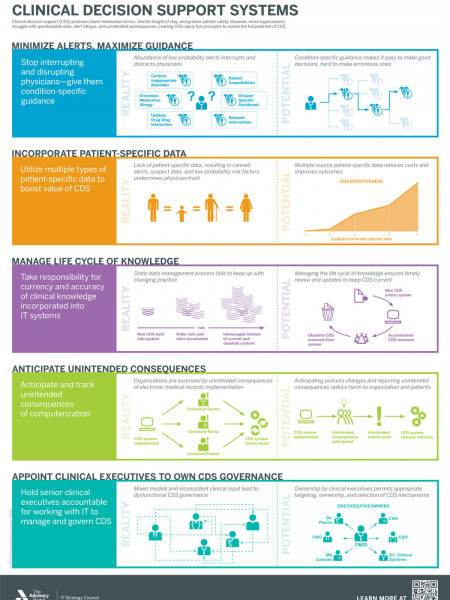 Realize the Potential of Clinical Decision Support Systems Infographic
