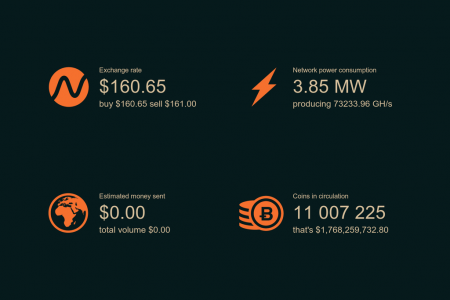 Realtime Bitcoin Infographic
