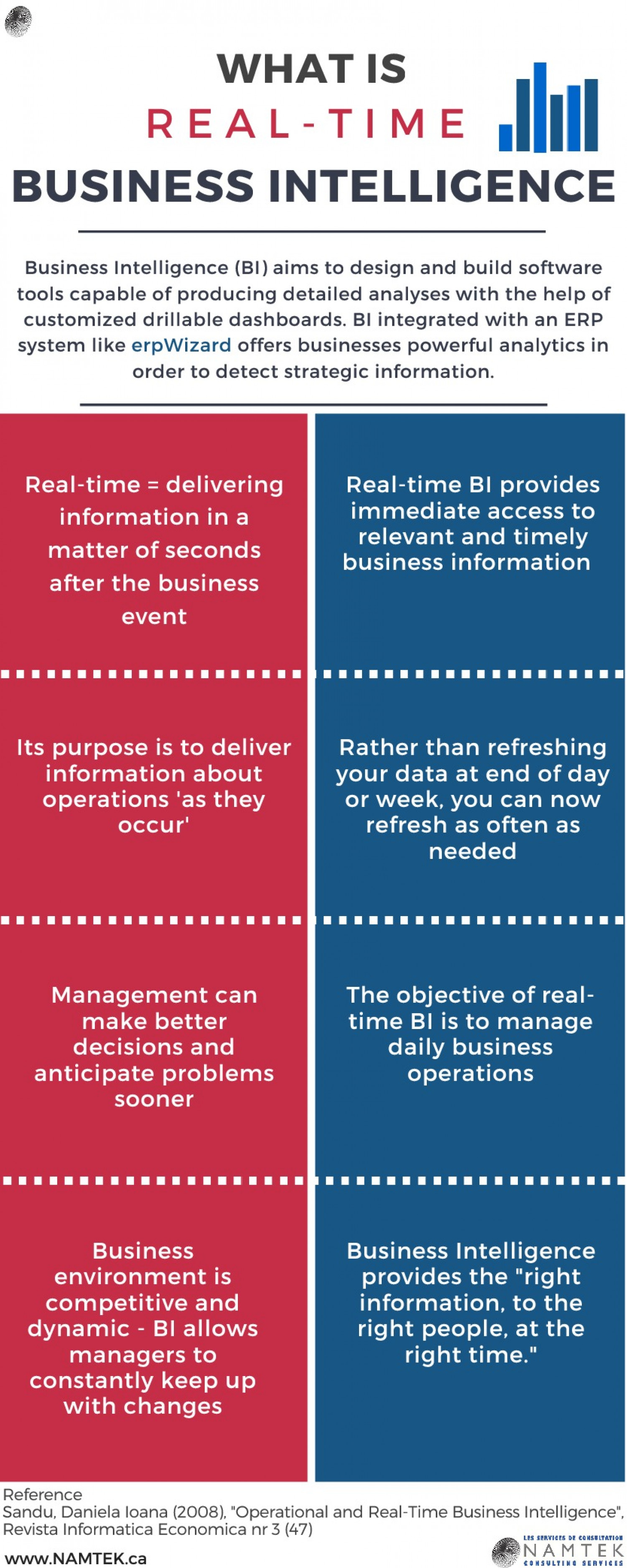 Real-Time Business Intelligence: What is it? Infographic