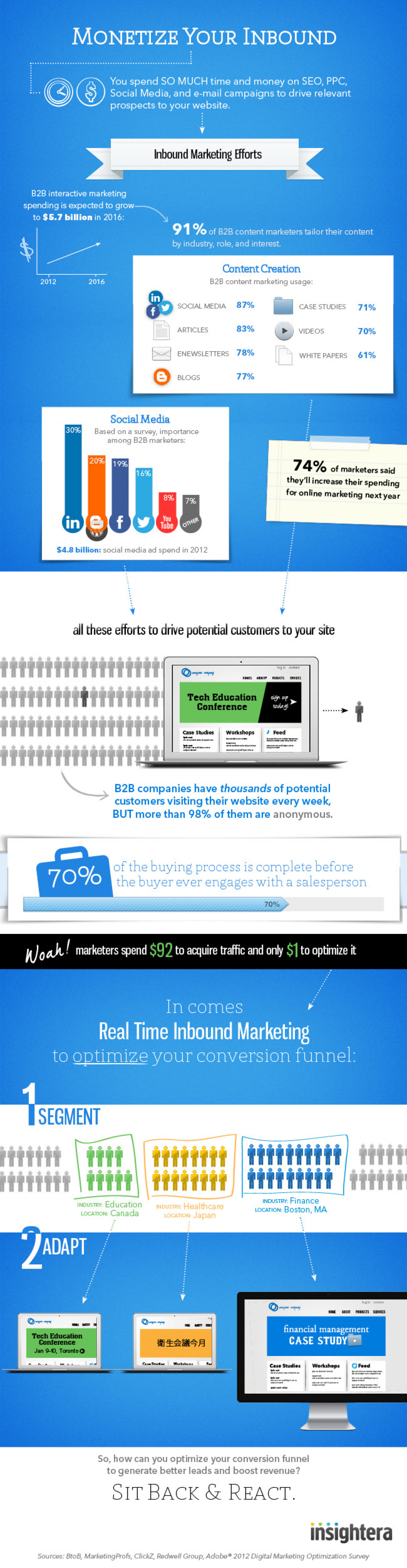 Real-time Inbound Marketing Infographic