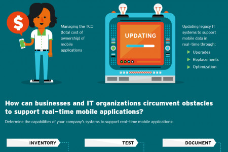 Real-Time Mobility [Part 2 of a two-part infographic] Infographic