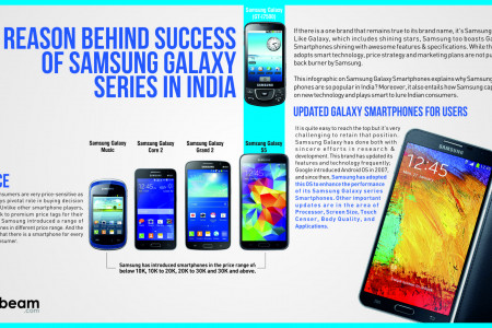 Reason Behind Success of Samsung Galaxy Series in India Infographic
