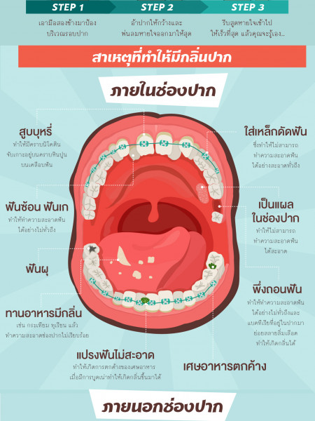 Reason of Bad smell of your mouth. Infographic