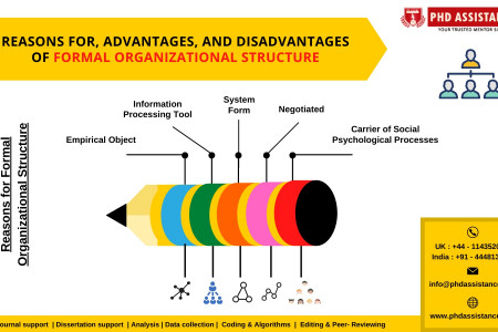 Reasons, Advantages, And Disadvantages Of Formal Organizational Structure - Phdassistance.com Infographic