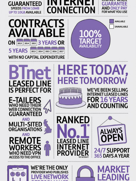 Reasons To Choose BTnet Leased Line Infographic