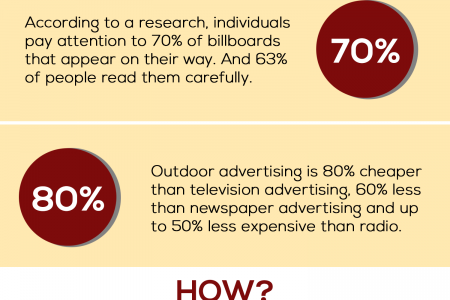 Reasons to invest in a banner for your company Infographic