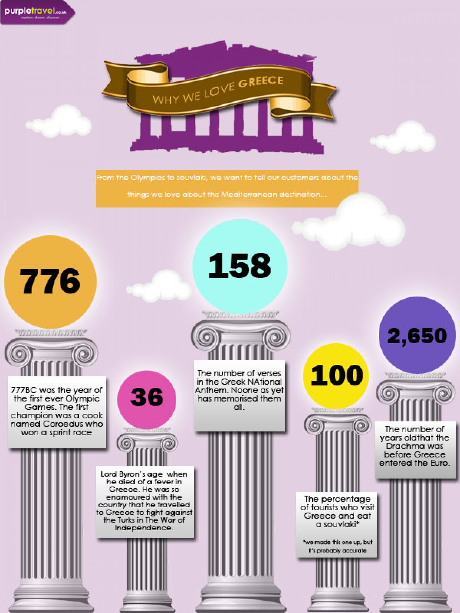 Why We Love Greece Infographic
