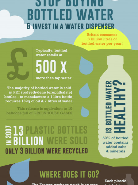 Stop Buying Bottled Water & Invest in a Bottle Dispenser  Infographic