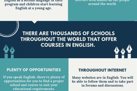 Reasons to Teach English For Your Children Infographic