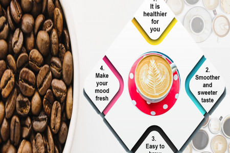 Reasons why cold coffee is loved by everyone?  Infographic