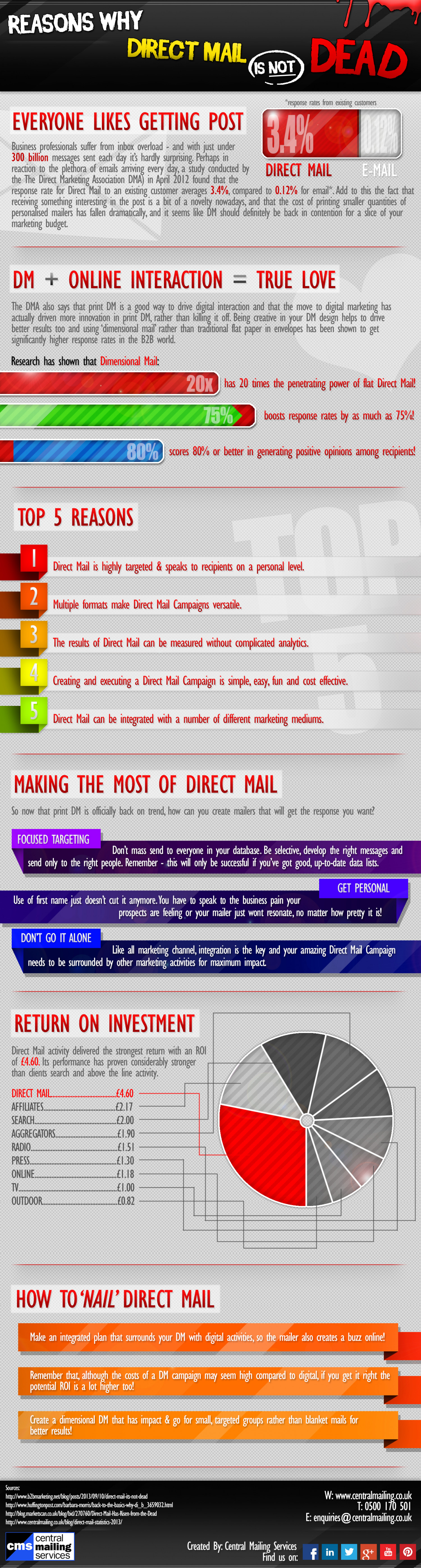 Reasons Why Direct Mail is Not Dead Infographic