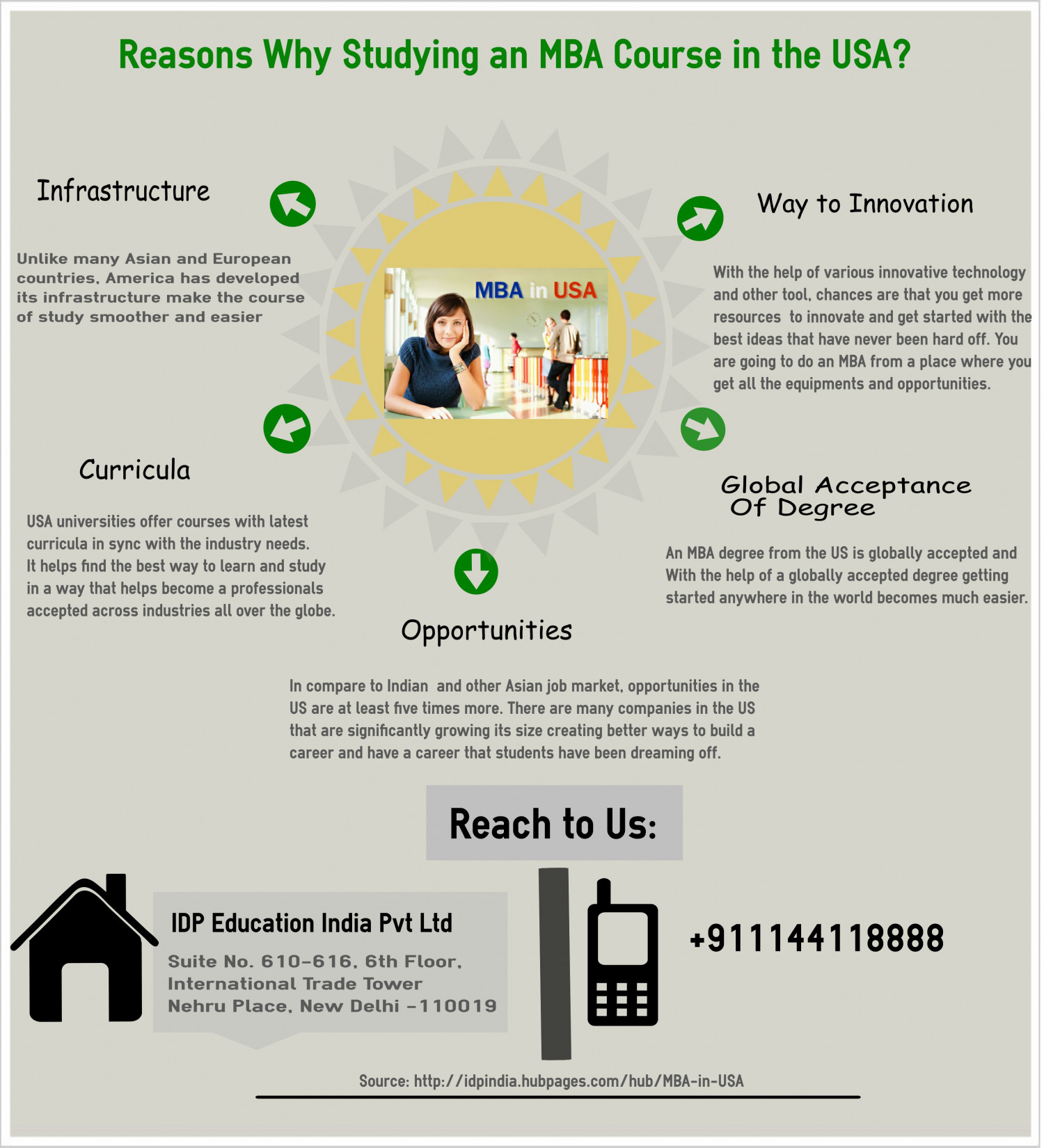 Reasons Why Doing An MBA In The USA Is Preferred Infographic