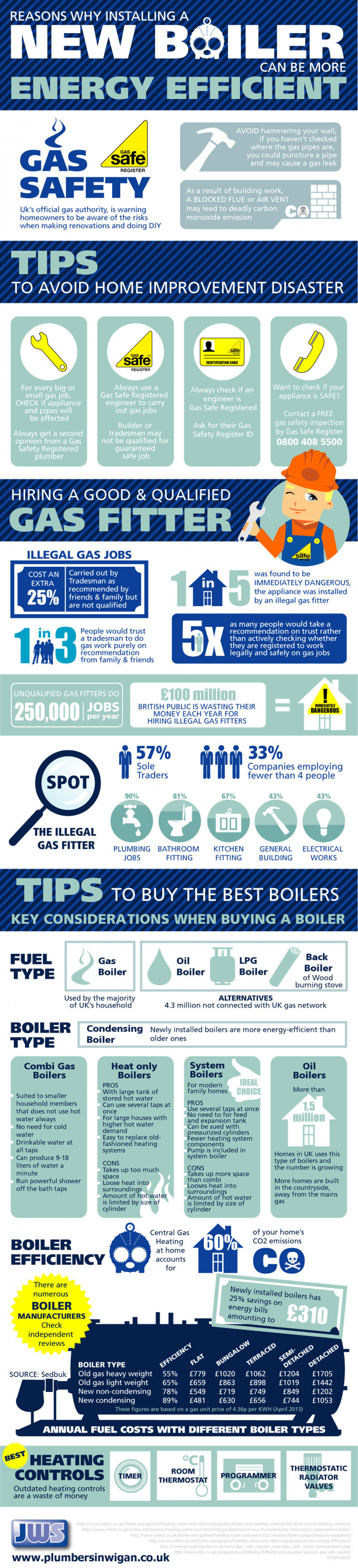 Reasons Why Installing a New Boiler can be More Energy Efficient Infographic