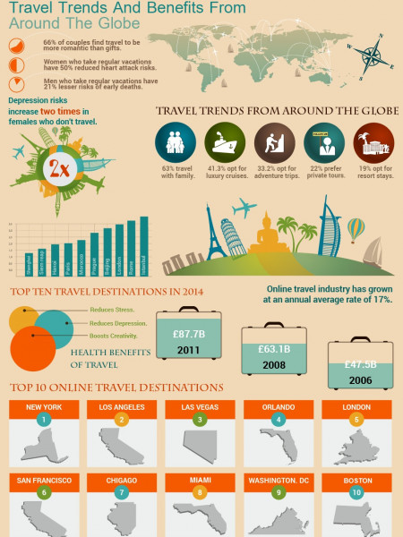 Travel Trends and Benefits from Around the Globe Infographic