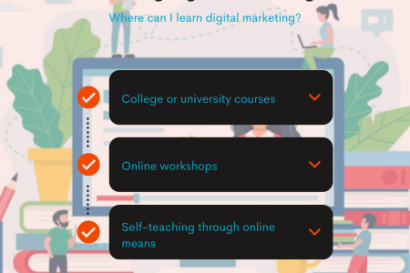 Reasons why you should start learning digital marketing Infographic