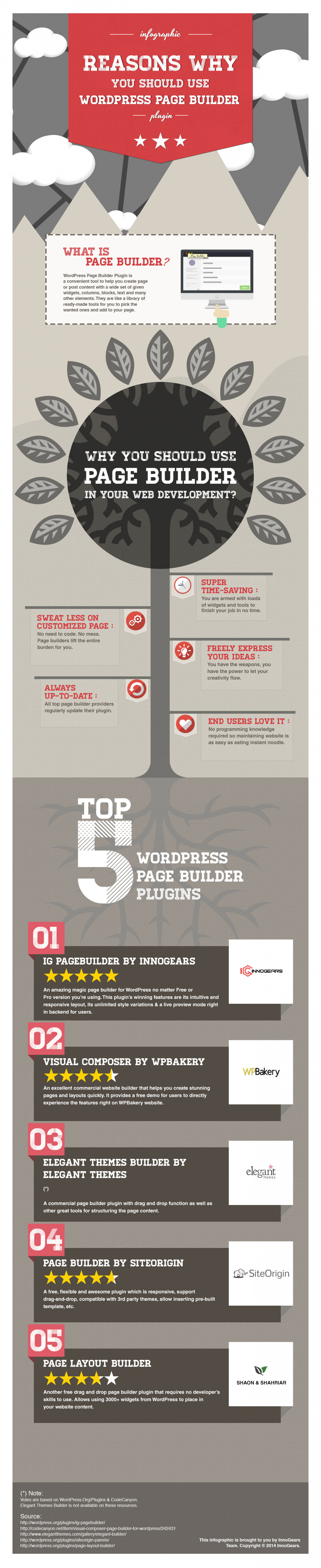 Reasons Why You Should Use WordPress Page Builder Infographic