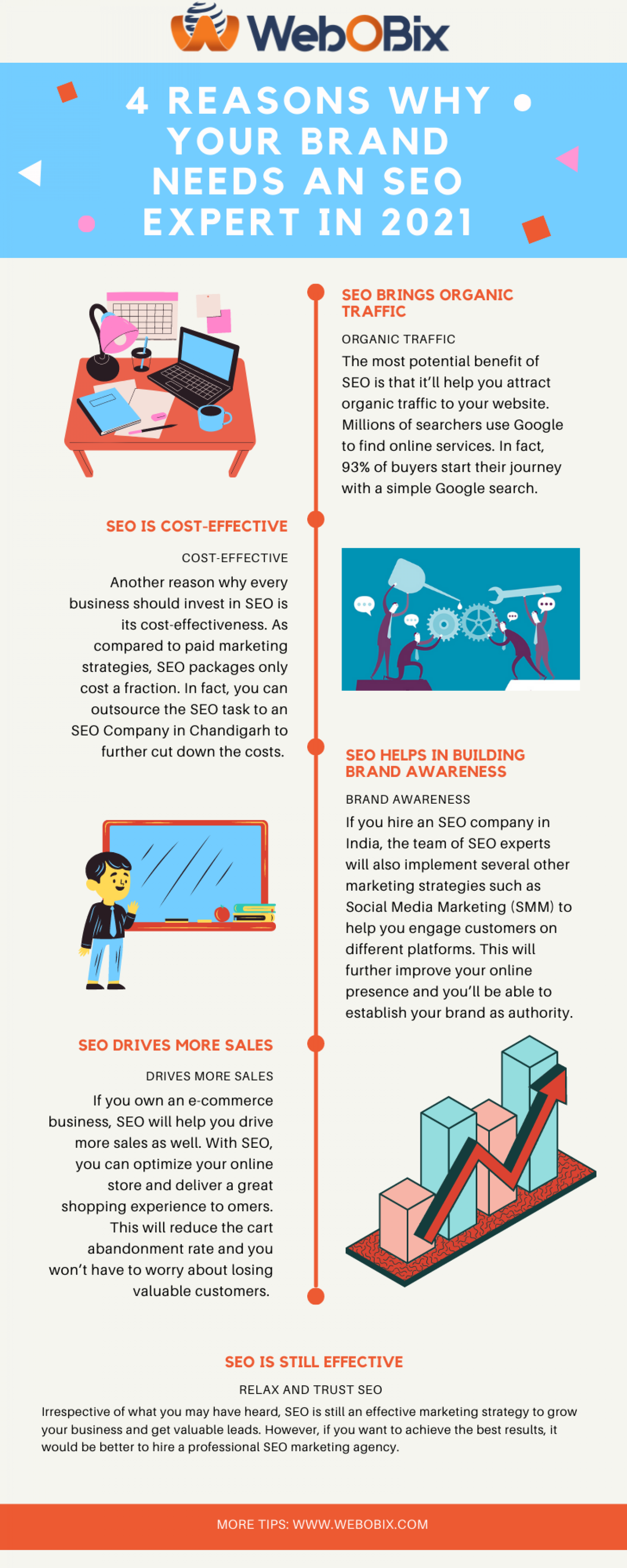 Reasons Why Your Brand Needs an SEO Expert in 2021 |  Local SEO Services | Digital Marketing Company Infographic