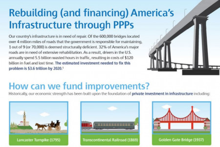 Rebuilding (and financing) America's Infrastructure through PPPs Infographic