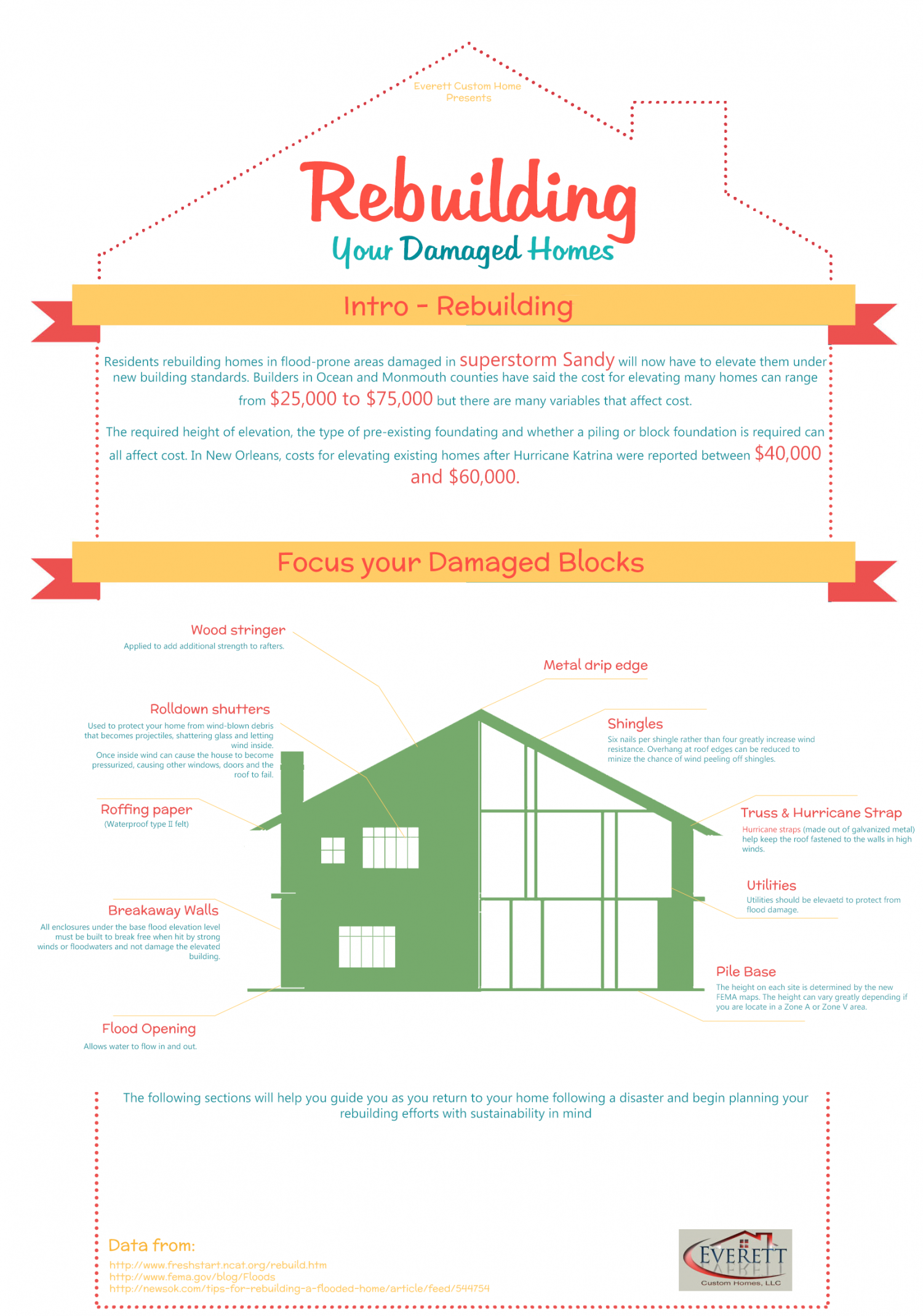 Rebuilding your Damaged Homes Infographic