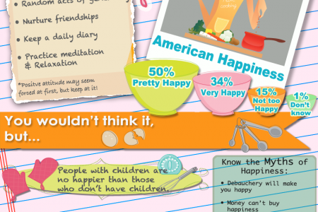 Recipe for Happiness Infographic