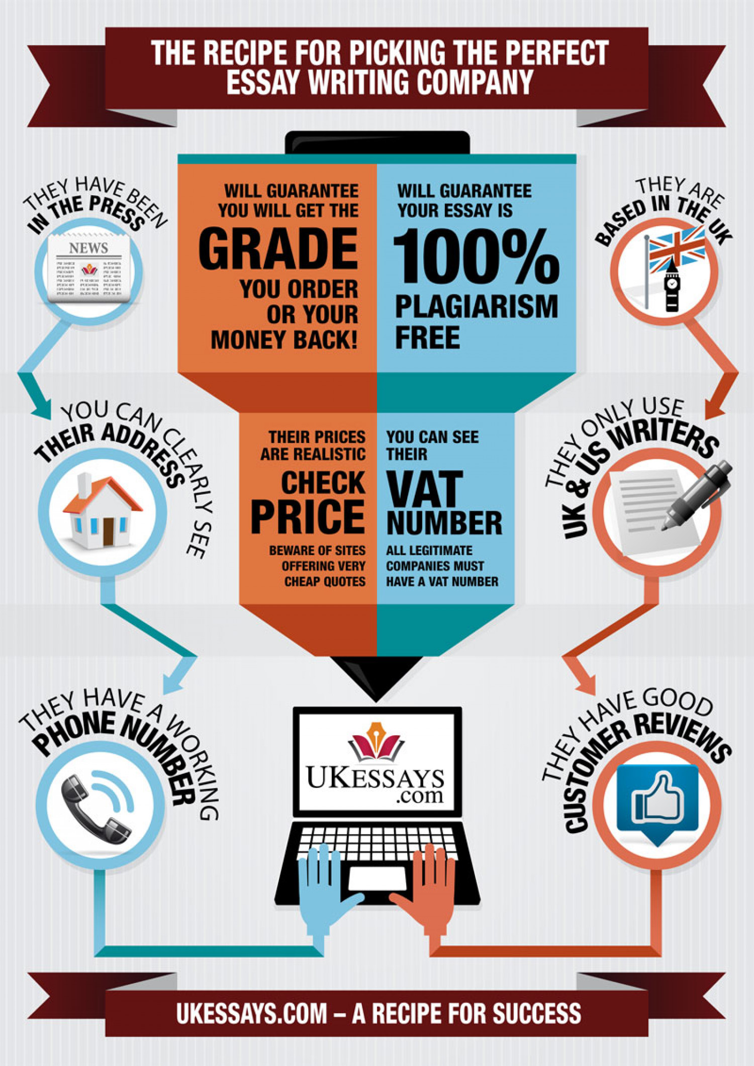 Recipe for the perfect essay Infographic