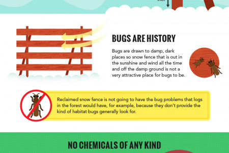 Reclaimed Lumber - The Case For Recycled Snow Fence Infographic