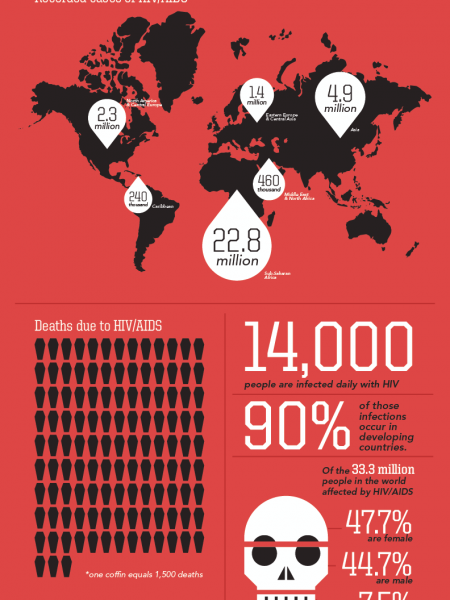 Recorded Cases of HIV/ AIDs Infographic