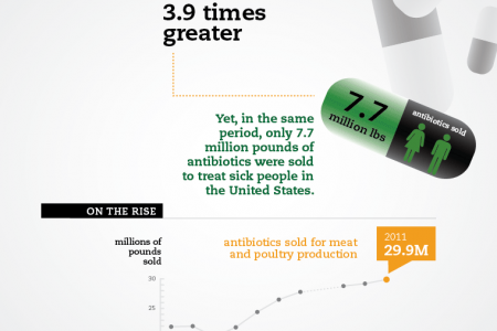 Record-High Antibiotic Sales for Meat and Poultry  Infographic