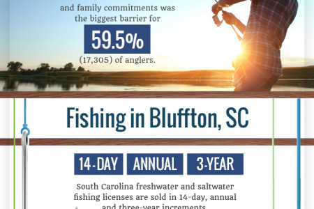 Recreational fishing in Bluffton, SC Infographic