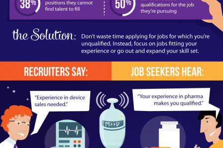 Recruiters Are From Mars, Job Seekers Are From Venus Infographic