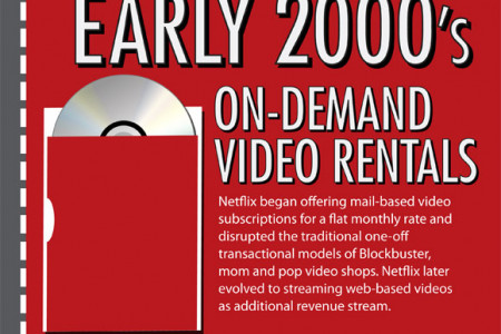 Recurring Revenue: A History of Disruption [Infographic] Infographic
